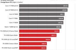 نتایج بررسی پردازنده های تردریپر AMD توسط سایتهای معتبر دنیای فناوری – فناوری
