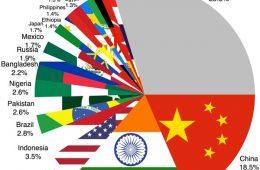 پرجمعیت ترین و کم جمعیت ترین کشورهای جهان کدامند؟
