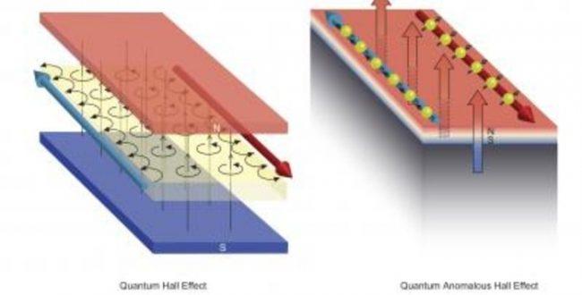 آزمایشها نشانههایی از وجود بعد چهارم فضا را نشان میدهند – فناوری