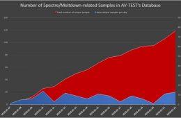 بدافزارهای مبتنی بر حفرههای امنیتی Meltdown و Spectre کشف شدند – فناوری