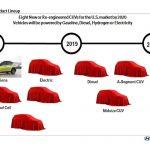 برنامهریزی هیوندای برای عرضه ۸ کراساور جدید تا سال ۲۰۲۰