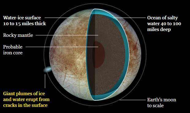 ضخامت لایههای مختلف قمر اروپا