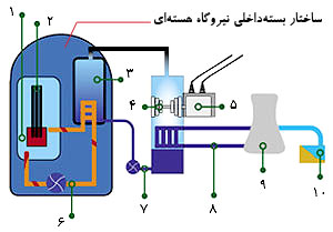 انرژی هسته ای,مقاله انرژی هسته ای,برنامه هسته ای ایران